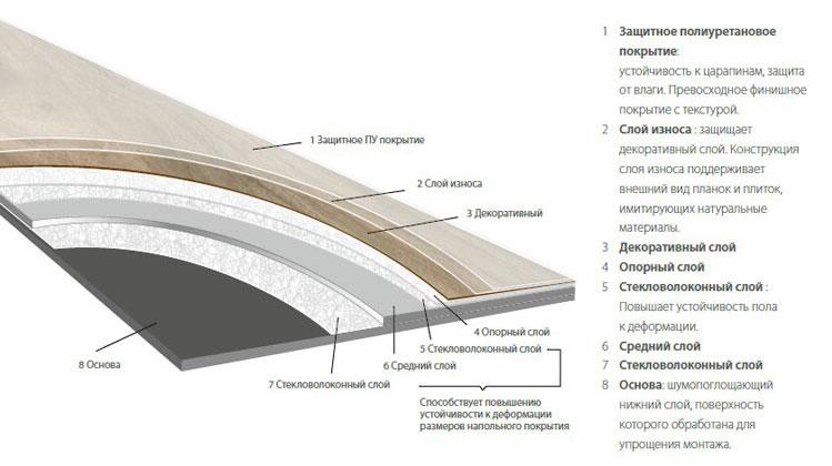 конструкция-плитки пвх-moduleo